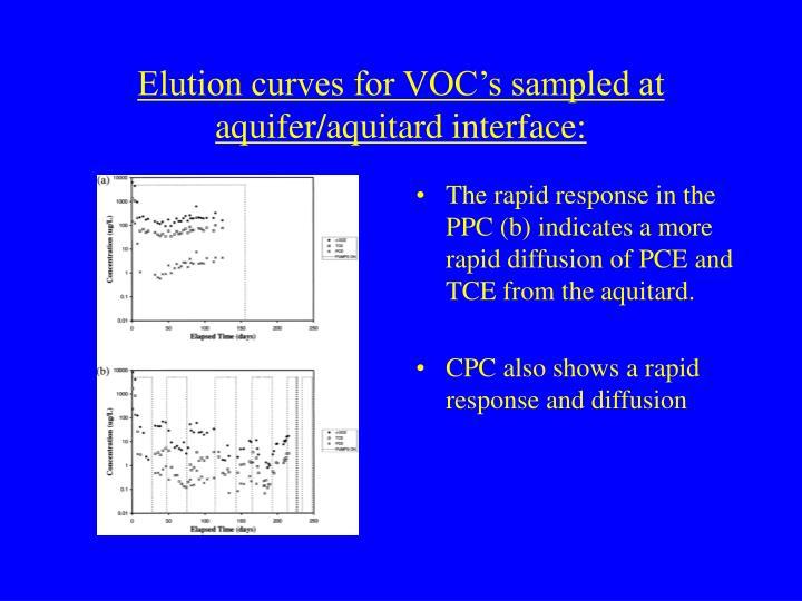 Elution curves for VOC's sampled at aquifer/aquitard interface: