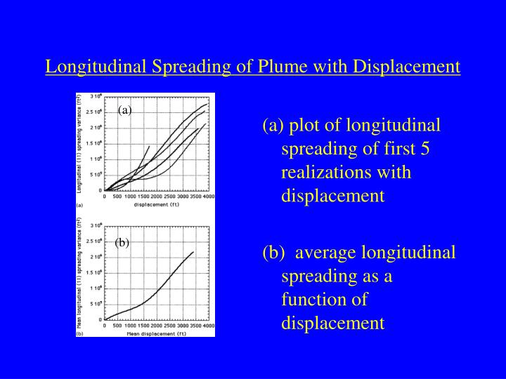 Longitudinal Spreading of Plume with Displacement