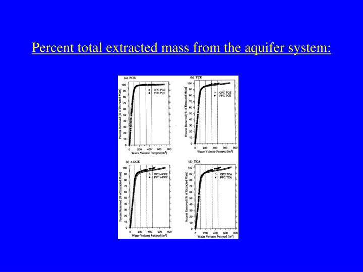 Percent total extracted mass from the aquifer system: