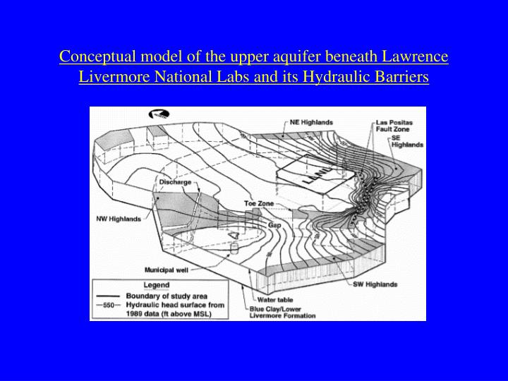 Conceptual model of the upper aquifer beneath Lawrence Livermore National Labs and its Hydraulic Barriers