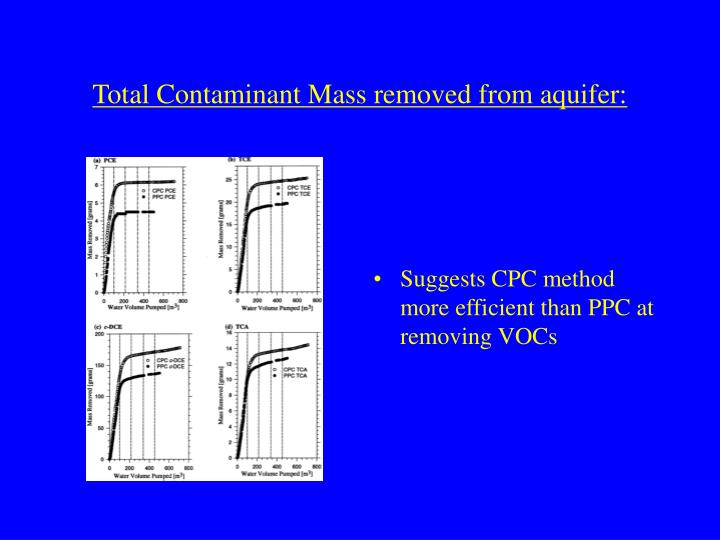 Total Contaminant Mass removed from aquifer: