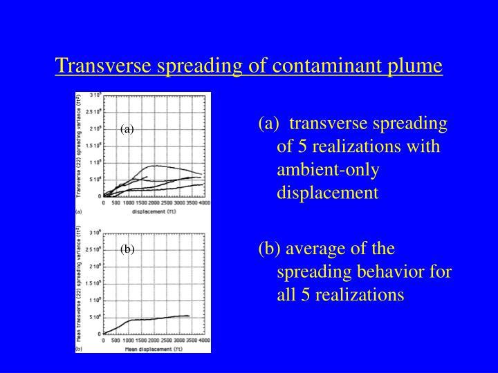 Transverse spreading of contaminant plume