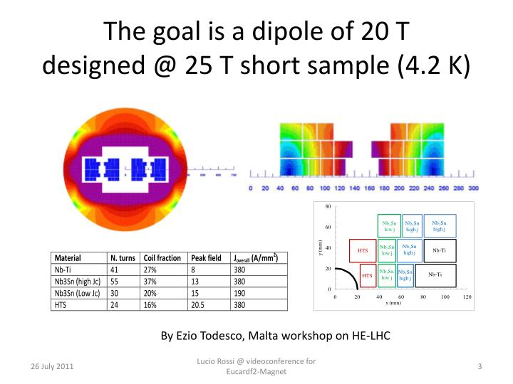 The goal is a dipole of 20 t designed @ 25 t short sample 4 2 k