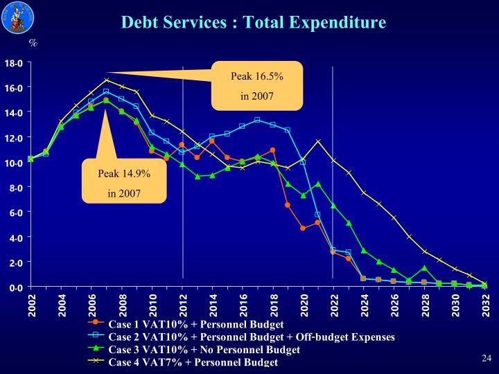 Debt Services : Total Expenditure