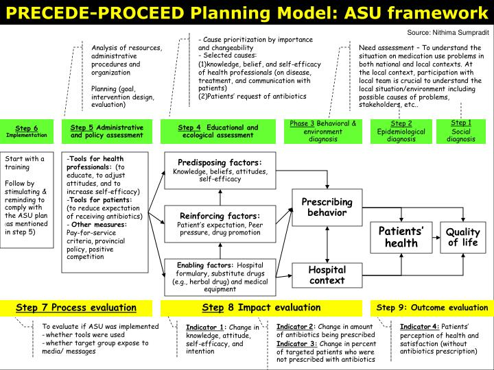 supportive submission 2: program plan (precede-proceed): predisposing, enabling, and reinforcing fac Precede/proceed-1) (predisposing, reinforcing, and enabling constructs in educational/ecological diagnosis and evaluation) it is used to prioritize the risk factors and conditions related to broader health problems by ranking their importance and.