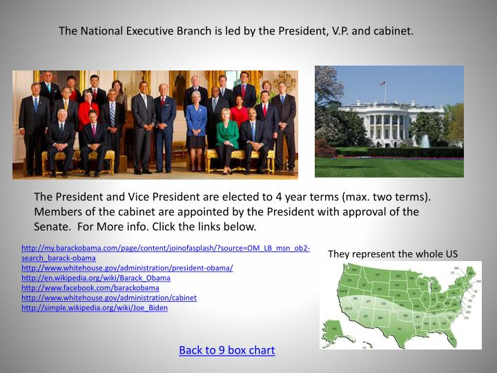 The National Executive Branch is led by the President, V.P. and cabinet.