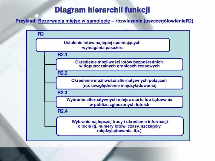 Ppt Modelowanie Hierarchii I Zależności Funkcji Powerpoint