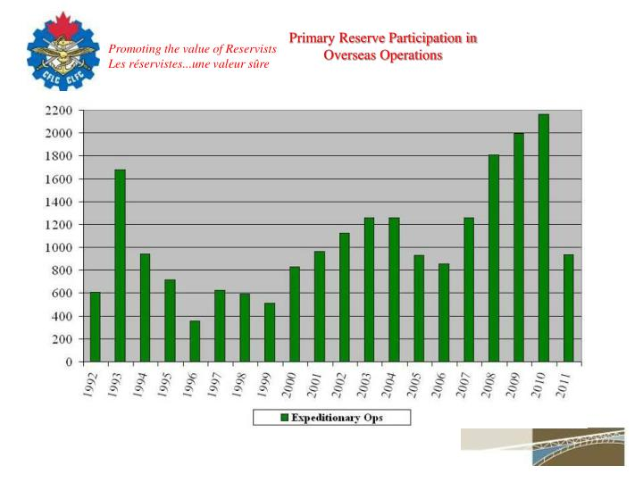Primary Reserve Participation in