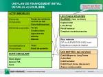 un plan de financement initial detaille et equilibre