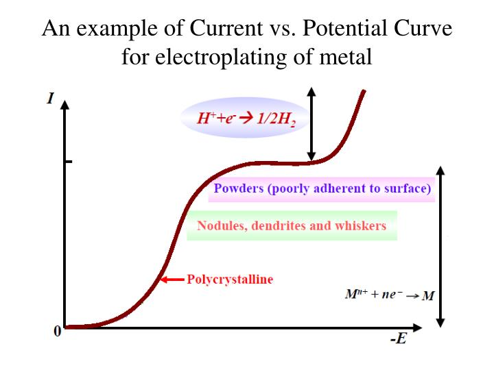 An example of Current vs. Potential Curve for electroplating of metal