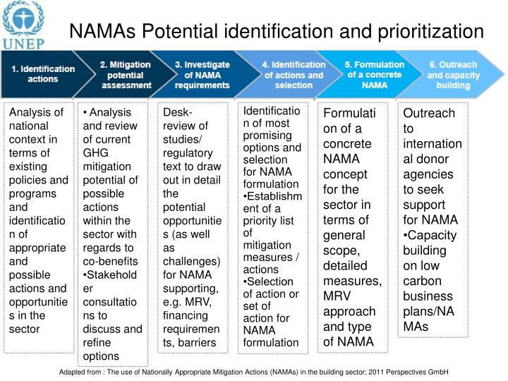 Namas potential identification and prioritization