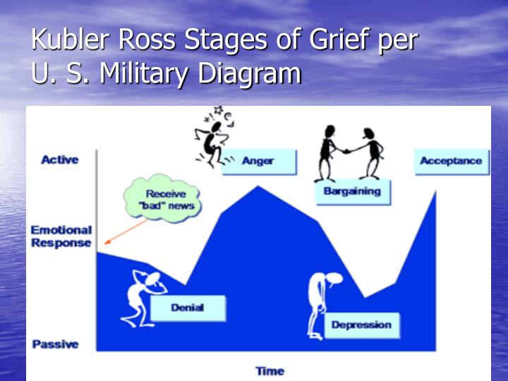 Kubler Ross Stages of Grief per