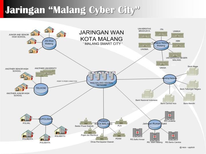 Jaringan malang cyber city