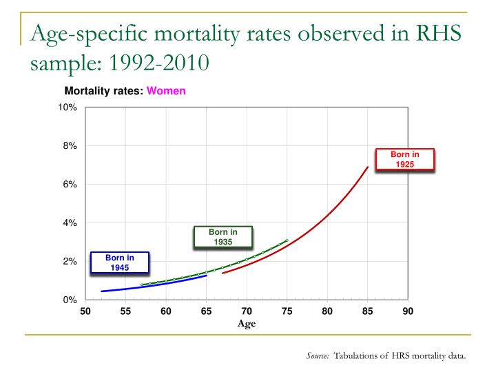 Age-specific mortality rates observed in RHS sample: