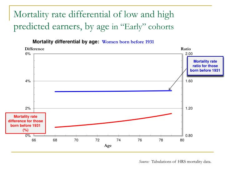 Mortality rate differential of low and high predicted earners, by age