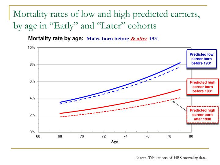 "Mortality rates of low and high predicted earners, by age in ""Early"" and ""Later"" cohorts"