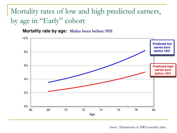 "Mortality rates of low and high predicted earners, by age in ""Early"" cohort"