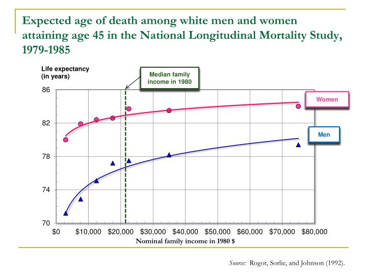 Expected age of death among white men and women attaining age