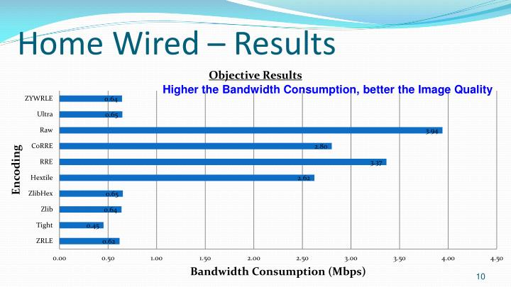 Home Wired – Results