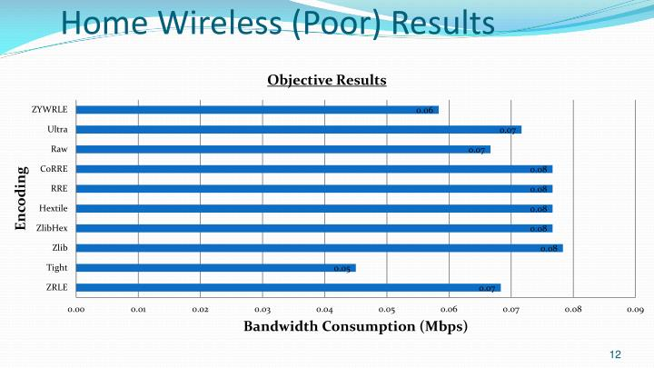 Home Wireless (Poor) Results