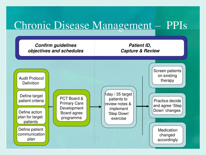 chronic disease managment Chronic disease electronic management system (cdems) cdems is the chronic disease electronic management system, a software application developed by the washington state diabetes prevention and control program in 2002.