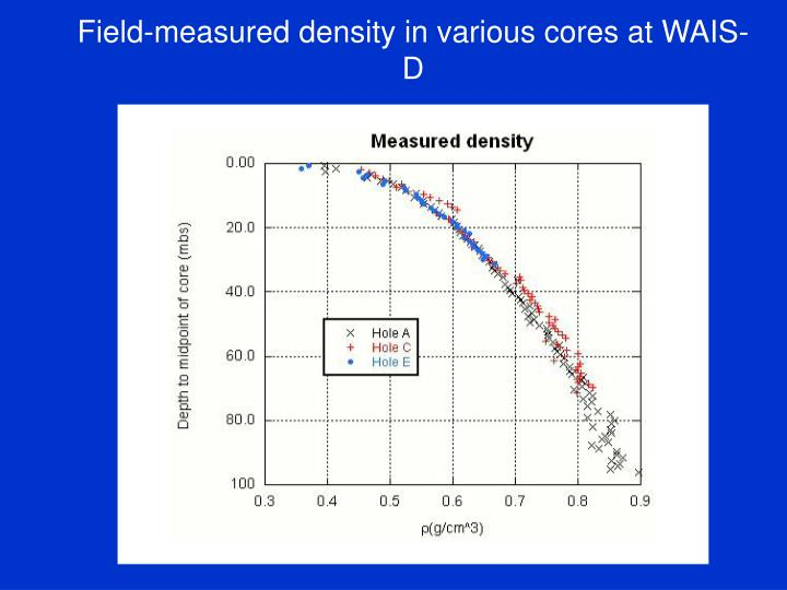 Field-measured density in various cores at WAIS-D
