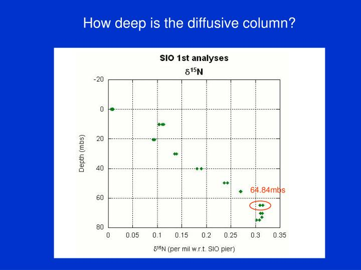 How deep is the diffusive column?