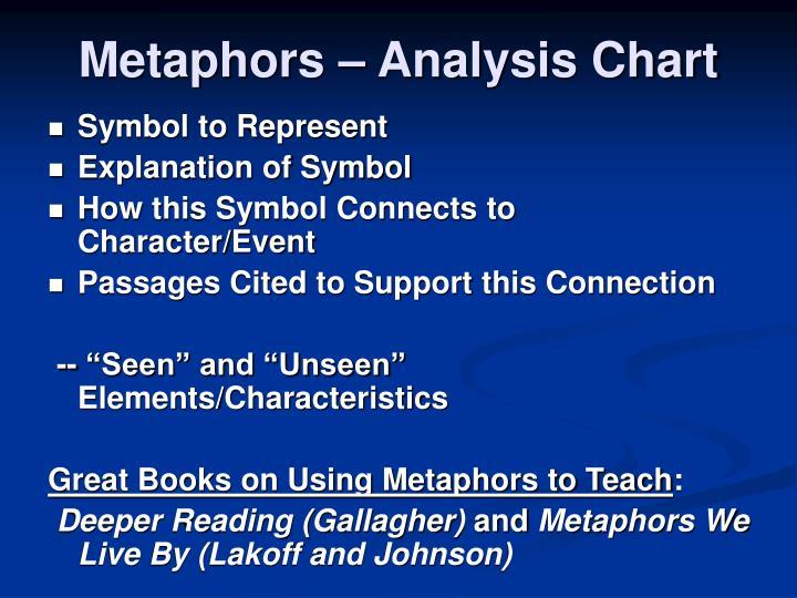 Metaphors – Analysis Chart