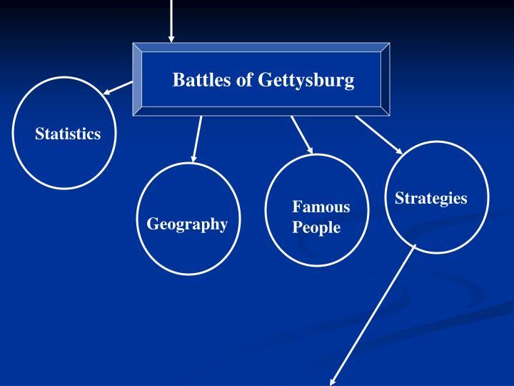 Battles of Gettysburg