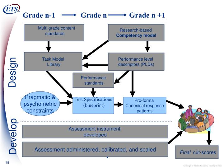 Grade n-1