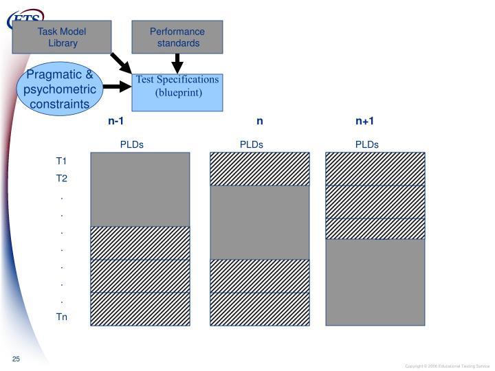 Task Model
