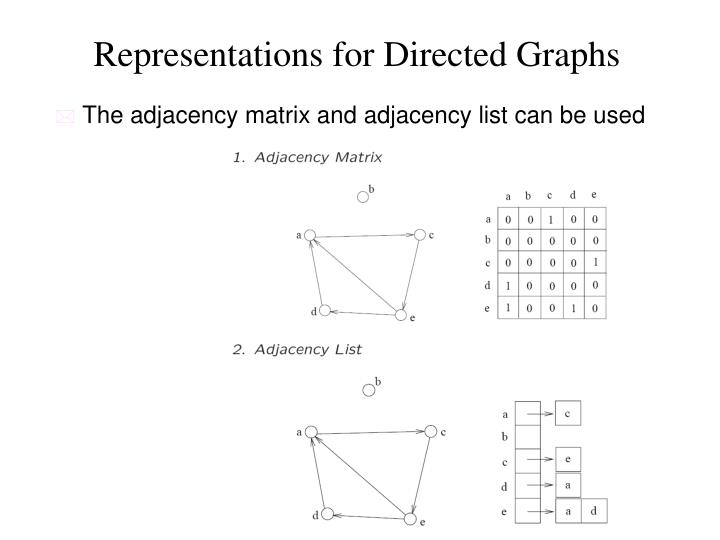 Representations for Directed Graphs