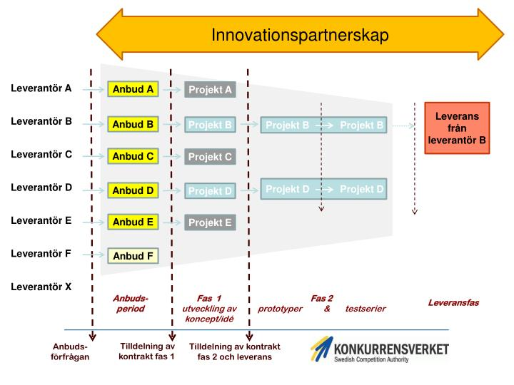 Innovationspartnerskap