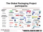 the global packaging project participants