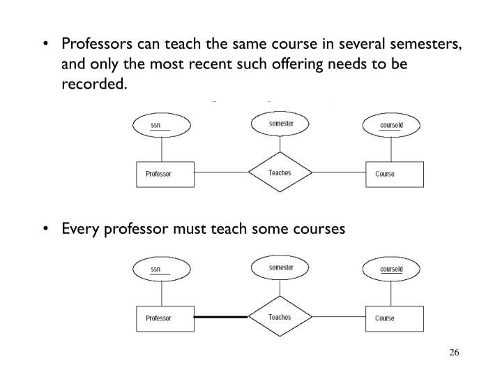 Professors can teach the same course in several semesters, and only the most recent such offering needs to be recorded.