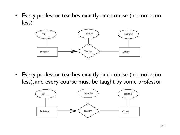 Every professor teaches exactly one course (no more, no less)