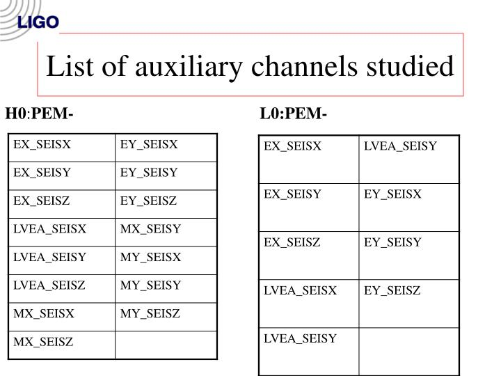 List of auxiliary channels studied