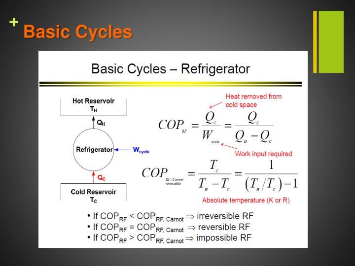 Basic Cycles