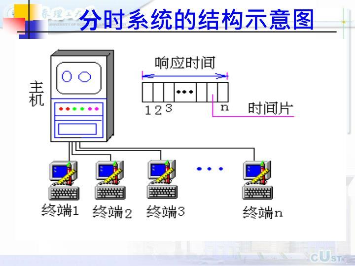 分时系统的结构示意图