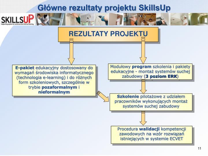 Główne rezultaty projektu SkillsUp