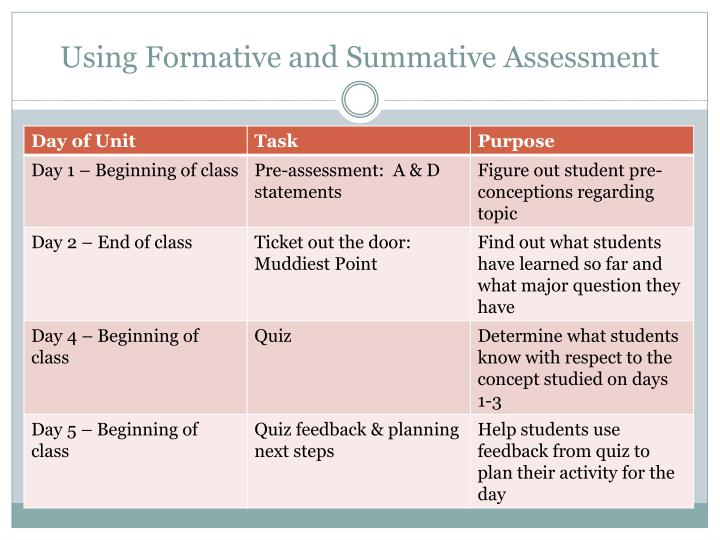 formative and summative Formative and summative assessments in the classroom by catherine garrison and michael ehringhaus when a comprehensive assessment program at the classroom level balances formative and summative student learning/achievement information, a clear picture emerges of where a student is relative to learning targets and standards.