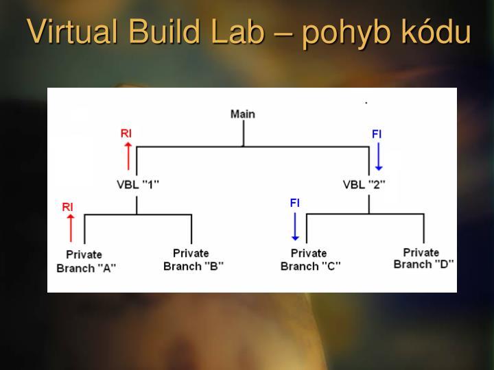 Virtual Build Lab – pohyb kódu