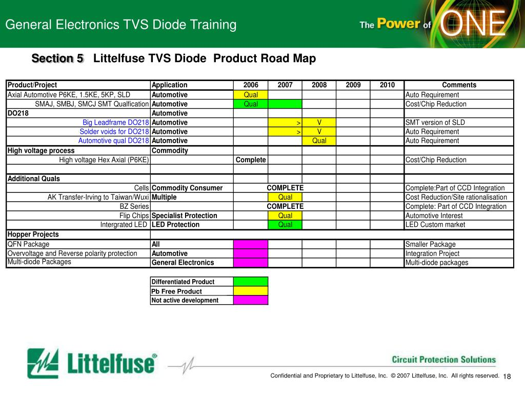 PPT - General Electronics TVS Diode Training PowerPoint