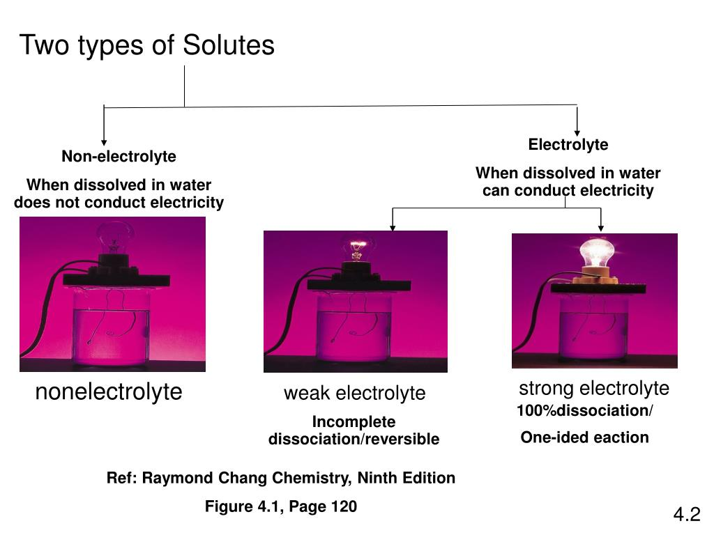 PPT - Reactions in Aqueous Solution PowerPoint ...