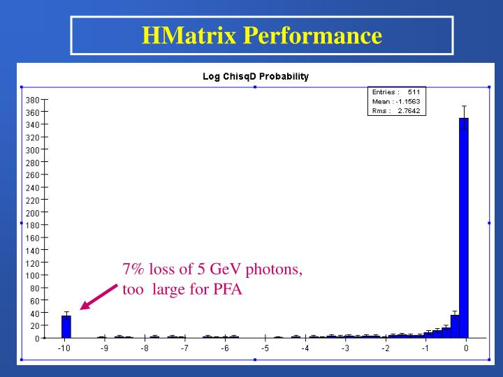 HMatrix Performance