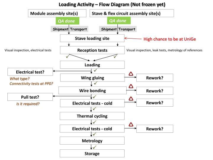 Loading Activity – Flow Diagram (Not frozen yet)