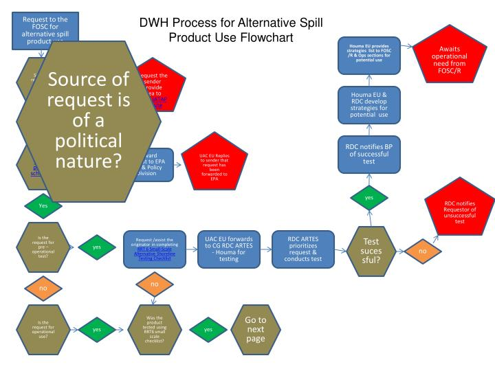 Request to the FOSC for alternative spill product use