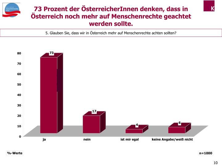 73 Prozent der ÖsterreicherInnen denken, dass in Österreich noch mehr auf Menschenrechte geachtet