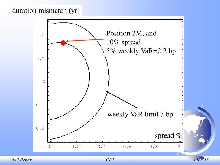 duration mismatch (yr)