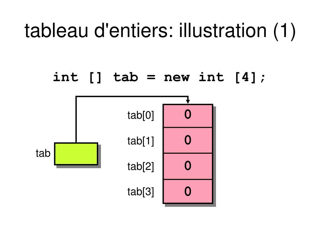 PPT - Strings et Tableaux en Java PowerPoint Presentation, free download - ID:3879135